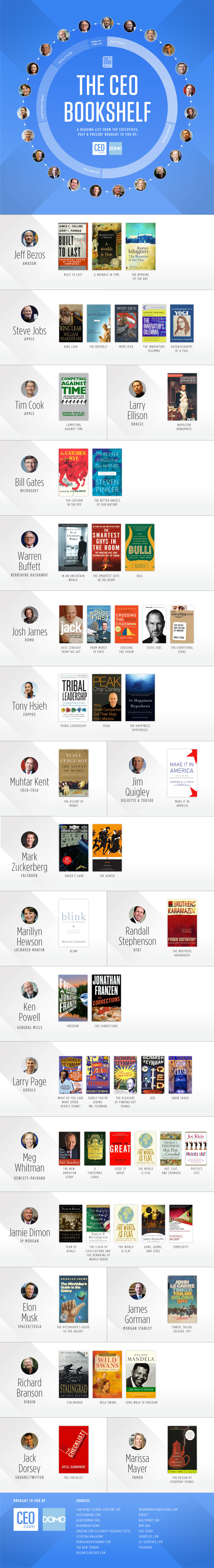 Books That Big-Name CEOs Can't Stop Reading