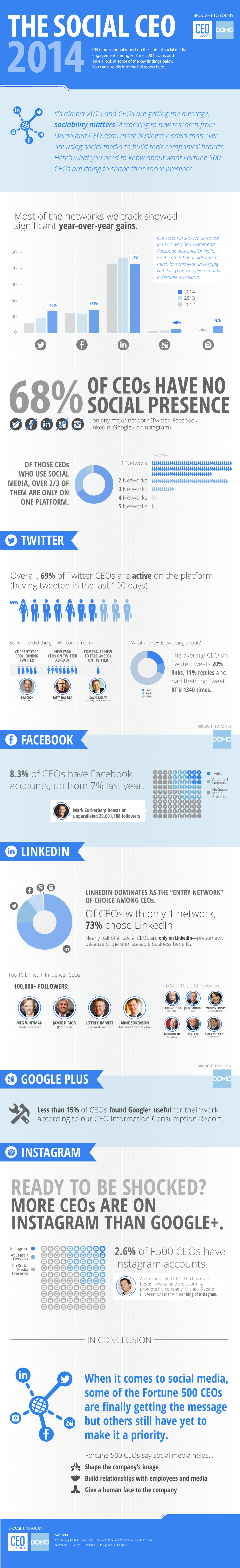 SocialCEO14_infographic